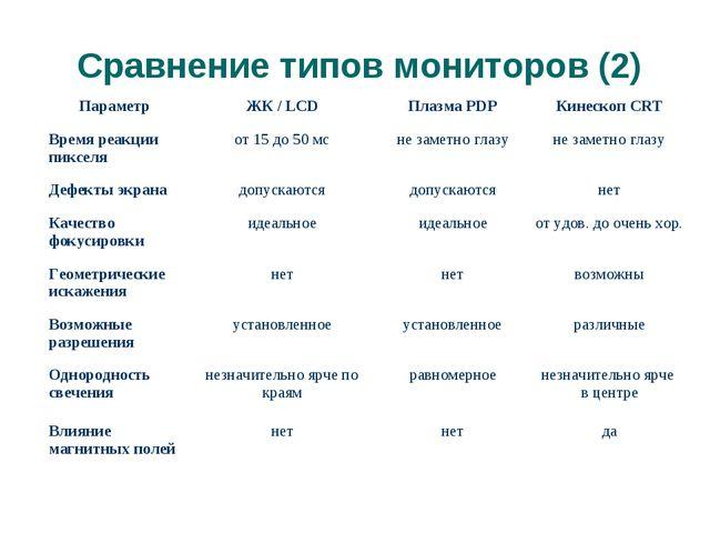 Сравнение типов мониторов (2) (с) Попова О.В., AME, 2005