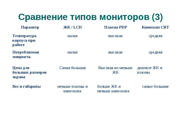 Сравнение типов мониторов (3) (с) Попова О.В., AME, 2005