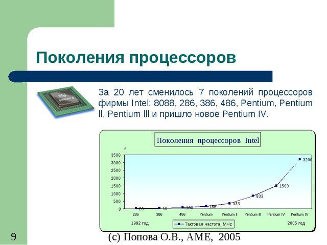 Поколения процессоров За 20 лет сменилось 7 поколений процессоров фирмы Intel...