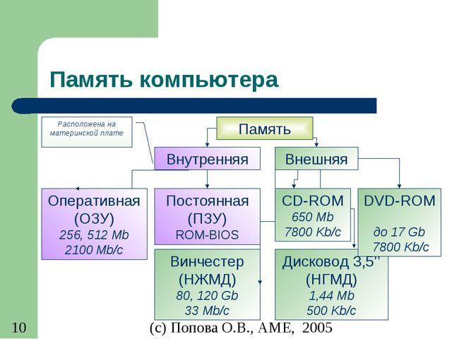 Память компьютера (с) Попова О.В., AME, 2005