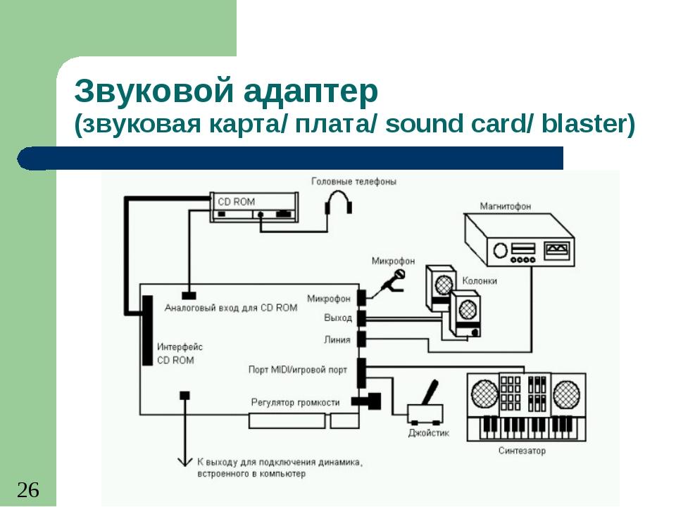 Звуковой адаптер (звуковая карта/ плата/ sound card/ blaster) (с) Попова О.В....