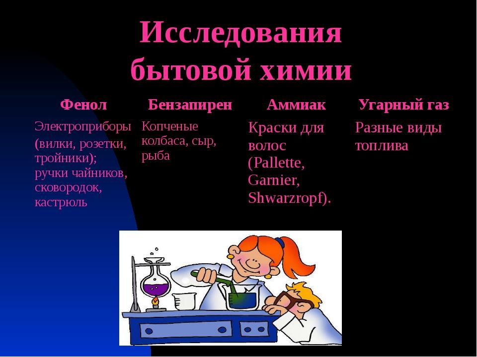 Исследования бытовой химии Фенол Бензапирен Аммиак Угарный газ Электроприборы...