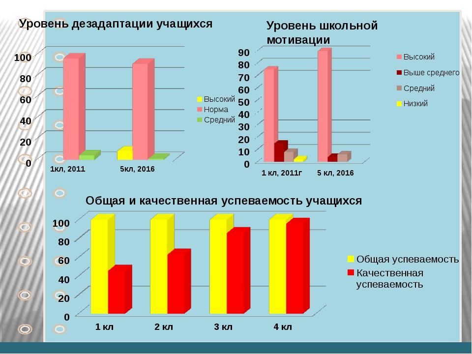 Участие обучающихся в дистанционных олимпиадах 2011-2015гг © Фокина Лидия Пе...