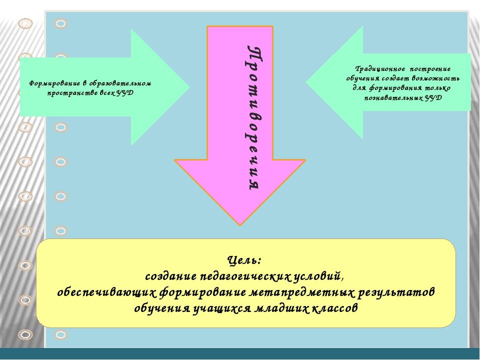 Противоречия Формирование в образовательном пространстве всех УУД Традиционно...