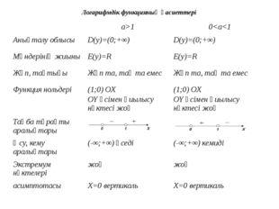 Логарифмдік функцияның қасиеттері a>1 0