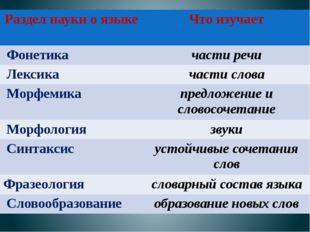 Раздел науки о языке Что изучает Фонетика части речи Лексика части слова Морф