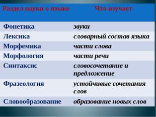 Раздел науки о языке Что изучает Фонетика звуки Лексика словарныйсостав языка