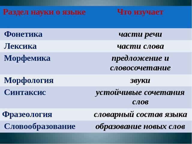 Раздел науки о языке Что изучает Фонетика части речи Лексика части слова Морф...