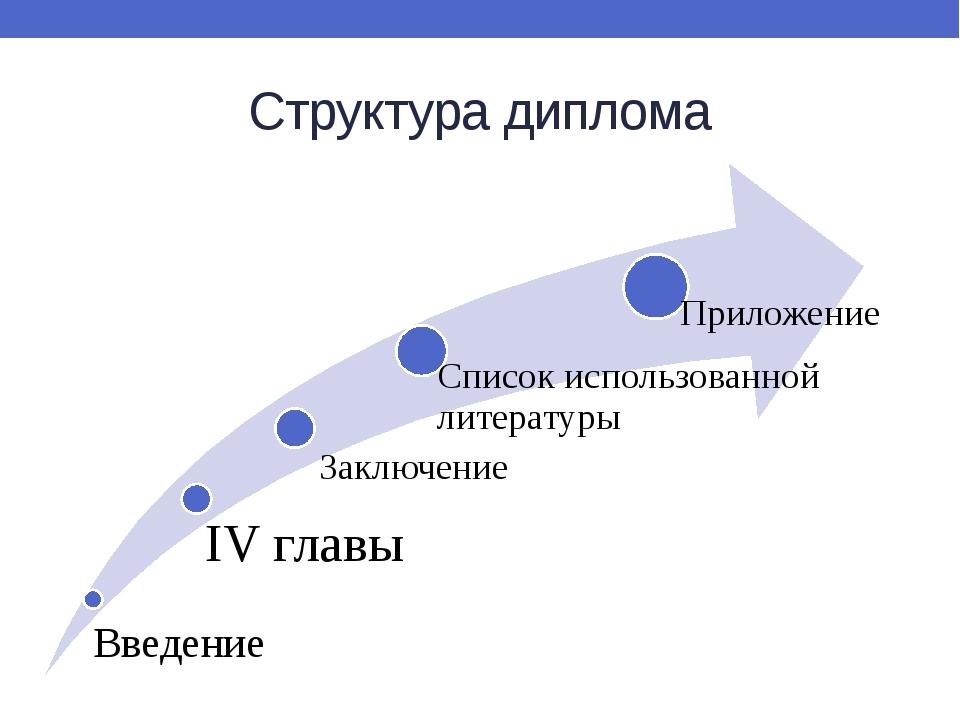 Структура диплома