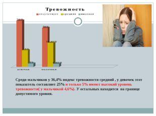 Среди мальчиков у 36,4% индекс тревожности средний , у девочек этот показател