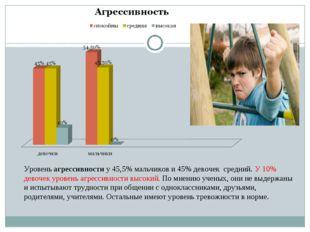 Уровень агрессивности у 45,5% мальчиков и 45% девочек средний. У 10% девочек