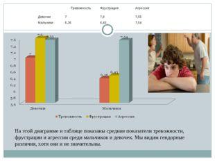 На этой диаграмме и таблице показаны средние показатели тревожности, фрустра