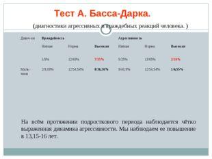 Тест А. Басса-Дарка. (диагностики агрессивных и враждебных реакций человека.
