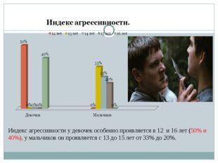 Индекс агрессивности у девочек особенно проявляется в 12 и 16 лет (50% и 40%)