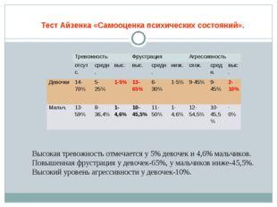 Тест Айзенка «Самооценка психических состояний». Высокая тревожность отмечает