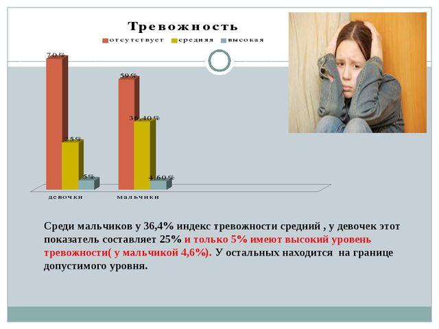 Среди мальчиков у 36,4% индекс тревожности средний , у девочек этот показател...