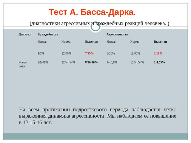 Тест А. Басса-Дарка. (диагностики агрессивных и враждебных реакций человека....