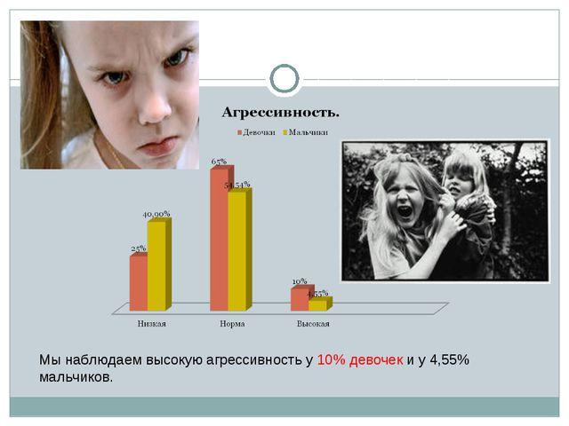 Мы наблюдаем высокую агрессивность у 10% девочек и у 4,55% мальчиков.
