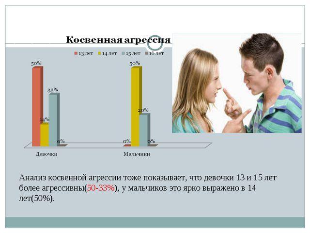 Анализ косвенной агрессии тоже показывает, что девочки 13 и 15 лет более агре...
