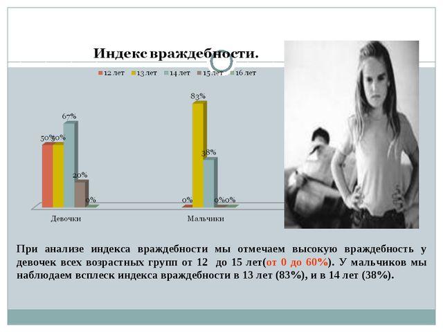 При анализе индекса враждебности мы отмечаем высокую враждебность у девочек в...