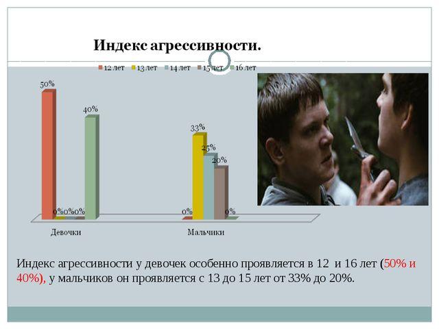 Индекс агрессивности у девочек особенно проявляется в 12 и 16 лет (50% и 40%)...