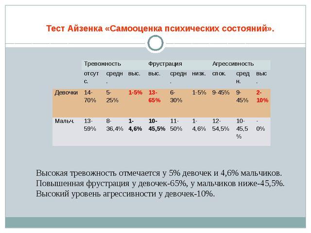 Тест Айзенка «Самооценка психических состояний». Высокая тревожность отмечает...