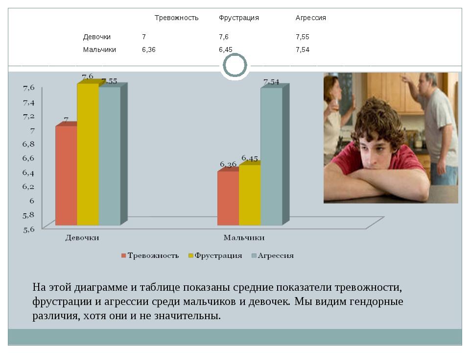 На этой диаграмме и таблице показаны средние показатели тревожности, фрустра...