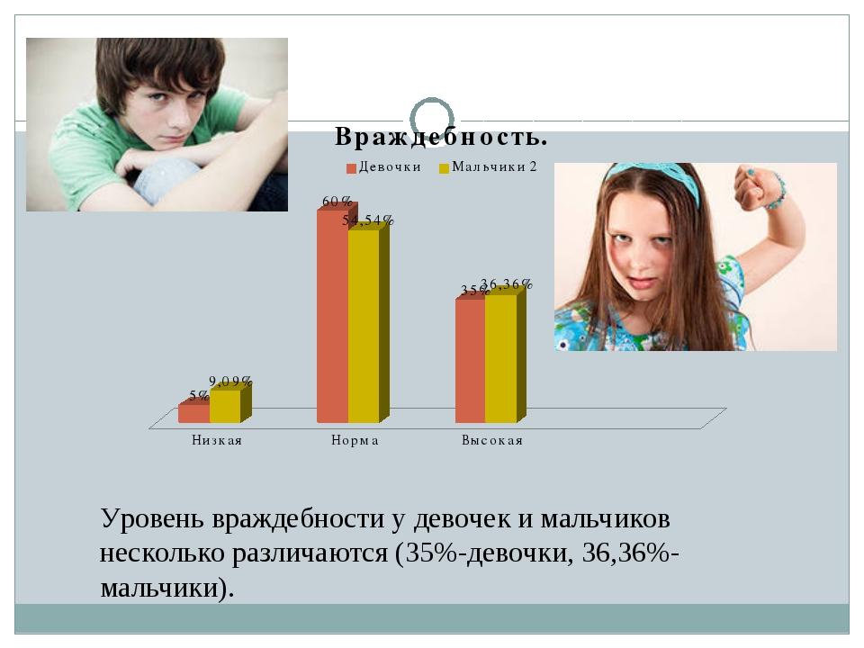 Уровень враждебности у девочек и мальчиков несколько различаются (35%-девочки...