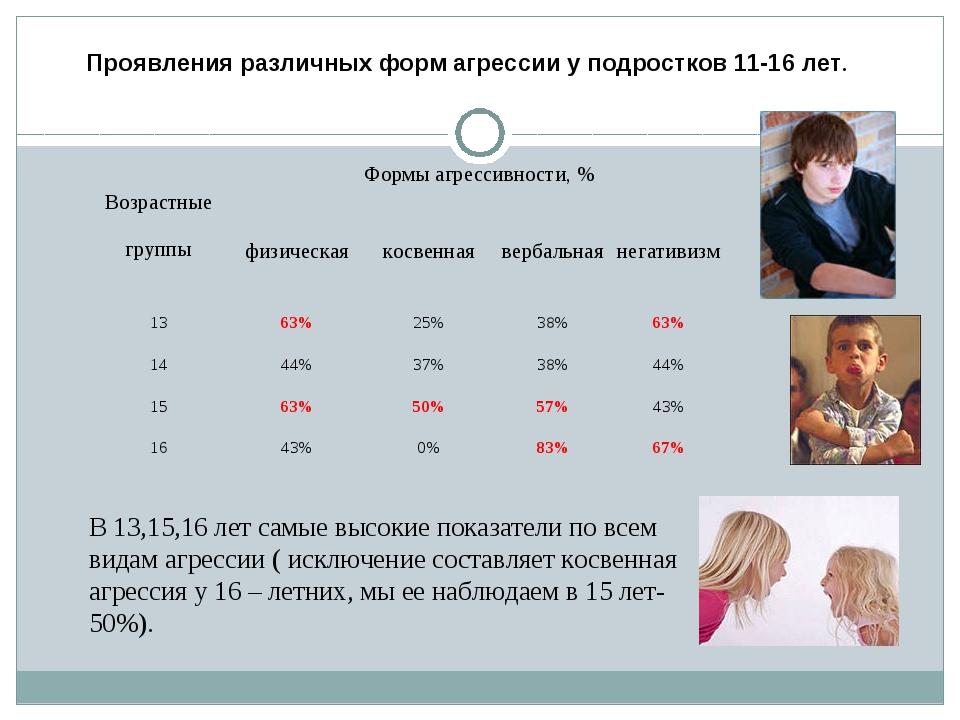 Проявления различных форм агрессии у подростков 11-16 лет. В 13,15,16 лет сам...