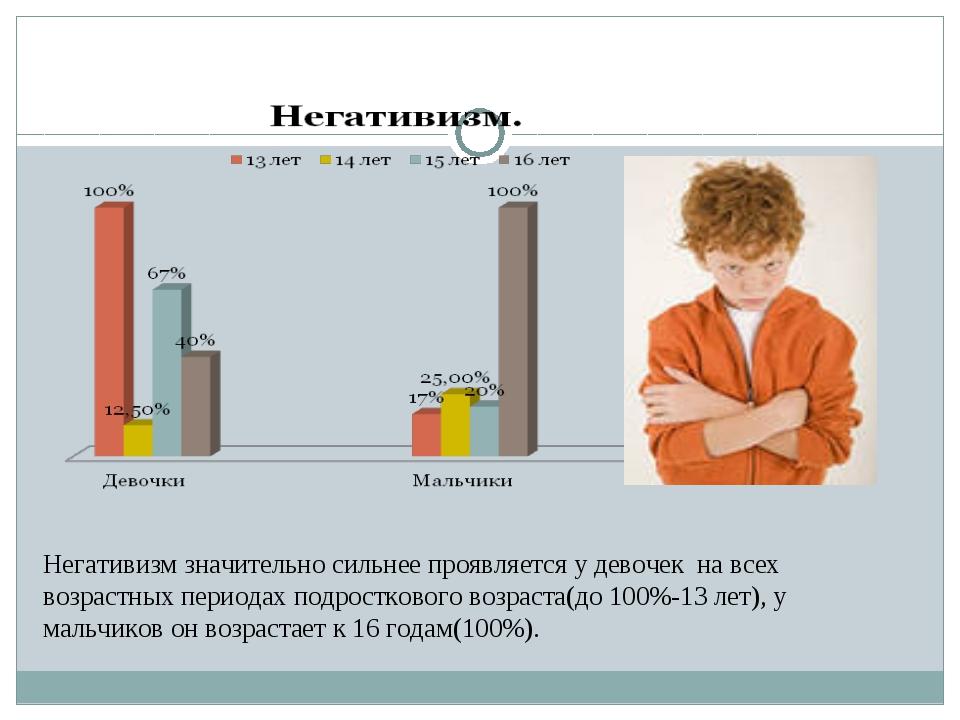 Негативизм значительно сильнее проявляется у девочек на всех возрастных перио...