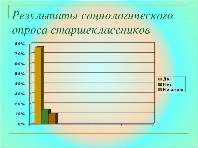 Результаты социологического опроса старшеклассников