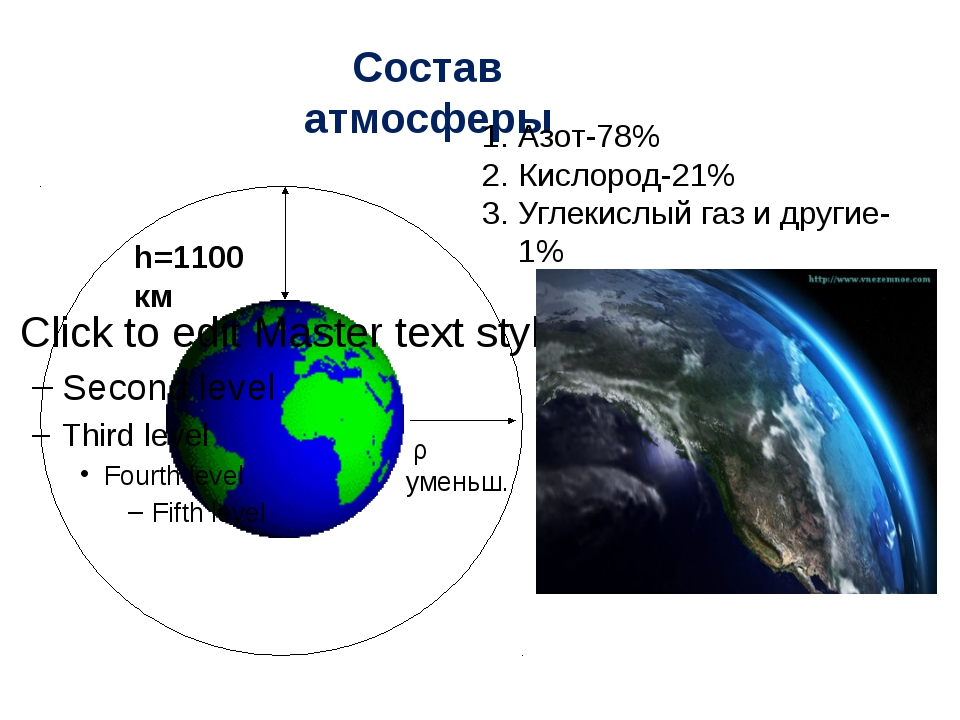 h=1100 км Состав атмосферы ρ уменьш. Азот-78% Кислород-21% Углекислый газ и...