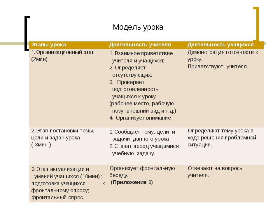 Модель урока Этапы урокаДеятельность учителяДеятельность учащихся 1.Организ...