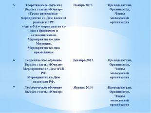 5 Теоретическое обучение Выпуск газеты «Юнкер» «Тропа разведчика»- мероприяти