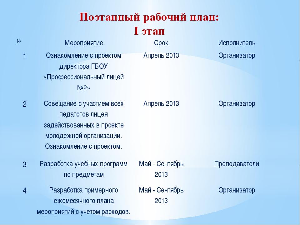 Поэтапный рабочий план: I этап № Мероприятие Срок Исполнитель 1 Ознакомление...
