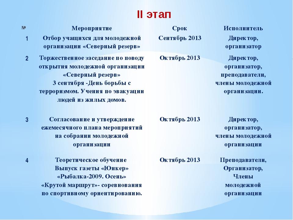 II этап № Мероприятие Срок Исполнитель 1 Отбор учащихся для молодежной органи...