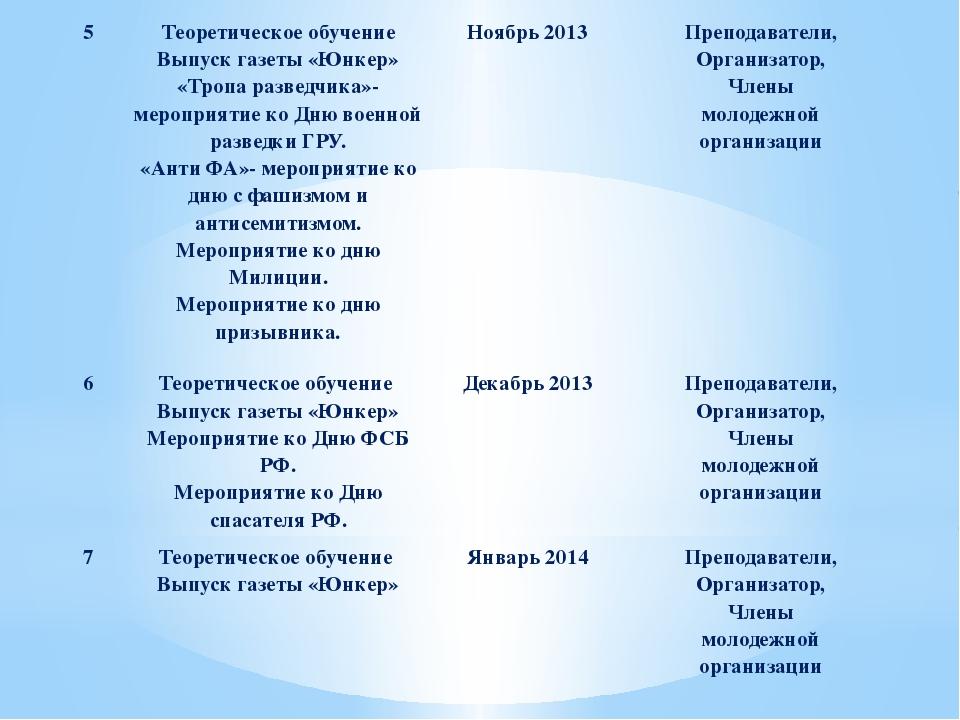 5 Теоретическое обучение Выпуск газеты «Юнкер» «Тропа разведчика»- мероприяти...