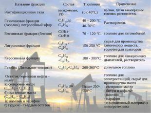 Название фракцииСоставT кипенияПрименение Ректификационные газынизкомоле