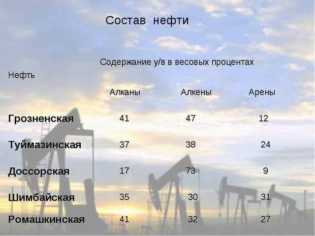 Состав нефти НефтьСодержание у/в в весовых процентах Алканы  Алкены  Арен...