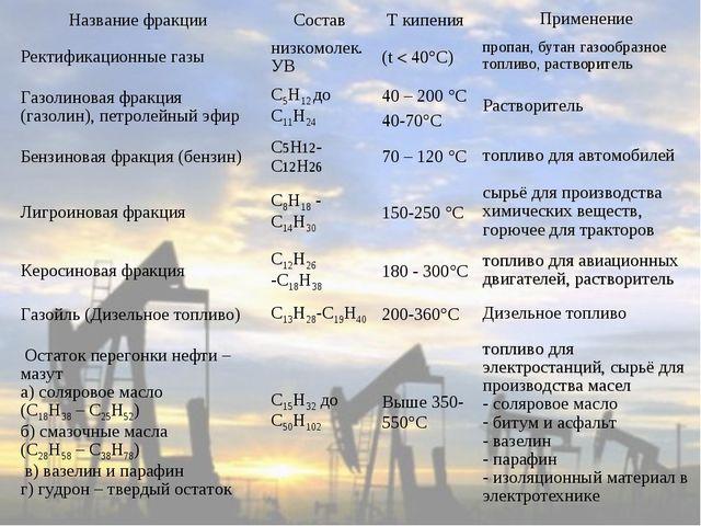 Название фракцииСоставT кипенияПрименение Ректификационные газынизкомоле...