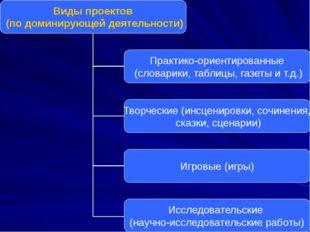 Виды проектов (по доминирующей деятельности) Практико-ориентированные (словар