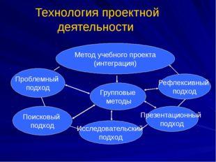 Технология проектной деятельности Метод учебного проекта (интеграция) Проблем