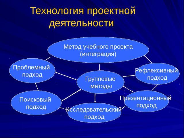 Технология проектной деятельности Метод учебного проекта (интеграция) Проблем...