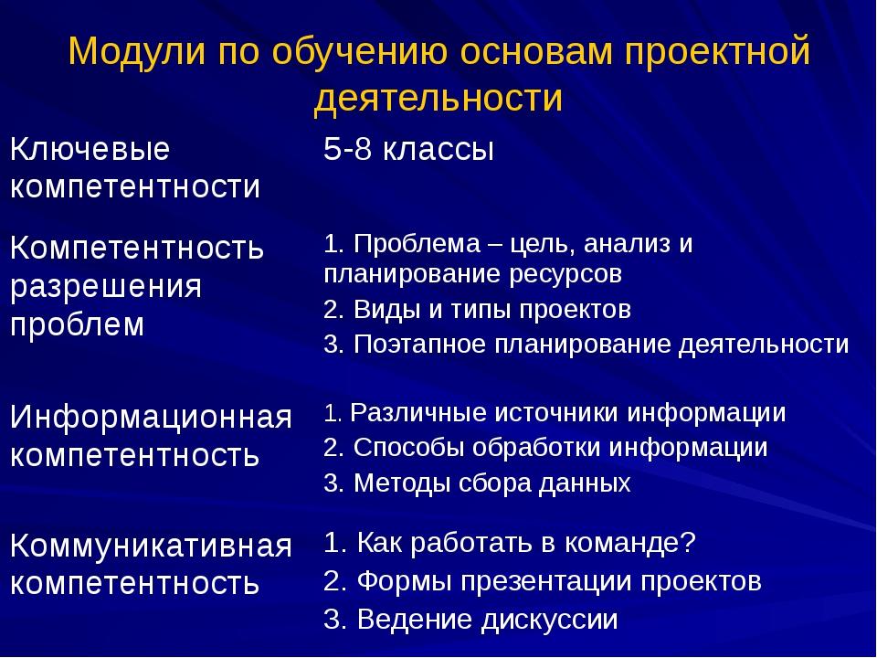 Модули по обучению основам проектной деятельности Ключевые компетентности 5-8...
