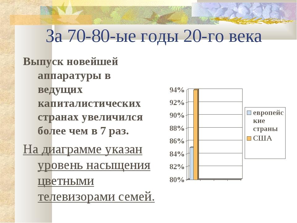 За 70-80-ые годы 20-го века Выпуск новейшей аппаратуры в ведущих капиталисти...