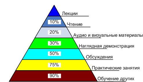 http://lh4.googleusercontent.com/_OY-yBNwZY8I/TayPMZwe68I/AAAAAAAABzI/tSXTW-fyv5k/LearningPyramid.JPG