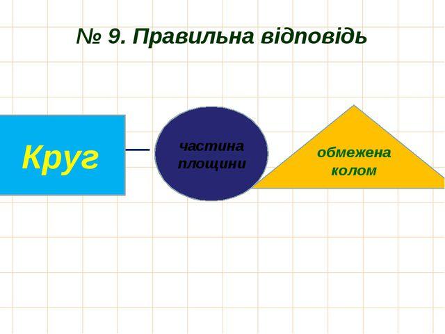 № 9. Правильна відповідь частина площини Круг обмежена колом