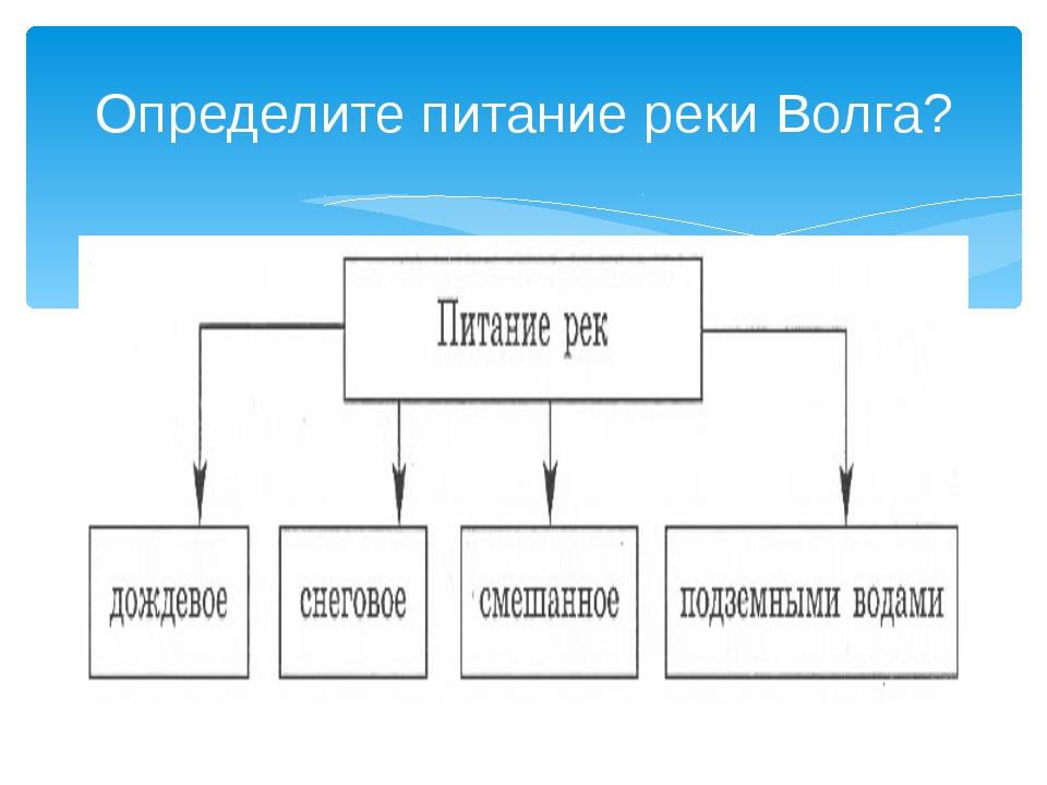 Определите питание реки Волга?