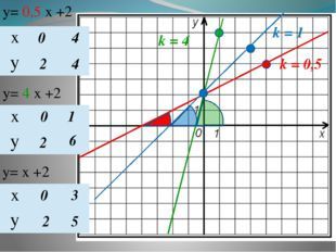 y= 0,5 х +2 y= 4 х +2 y= х +2 0 2 4 4 0 2 1 6 0 2 3 5 k = 0,5 k = 4 k = 1 х у