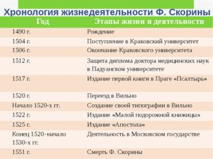 Хронология жизнедеятельности Ф. Скорины Год Этапы жизни и деятельности 1490 г